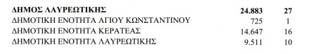 Αριθμός των δημοτικών συμβούλων Λαυρεωτικής