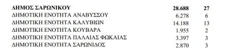 Αριθμός των δημοτικών συμβούλων Σαρωνικού