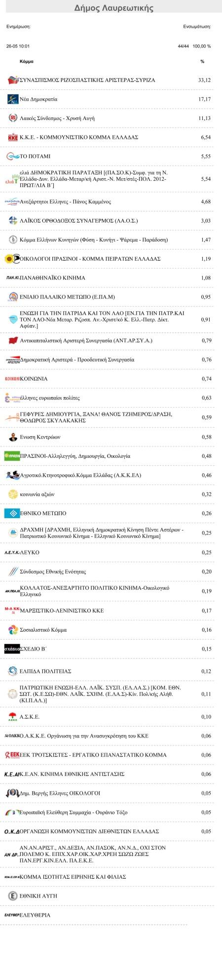 Αποτελέσματα Ευρωεκλογών  Δήμος Λαυρεωτικής