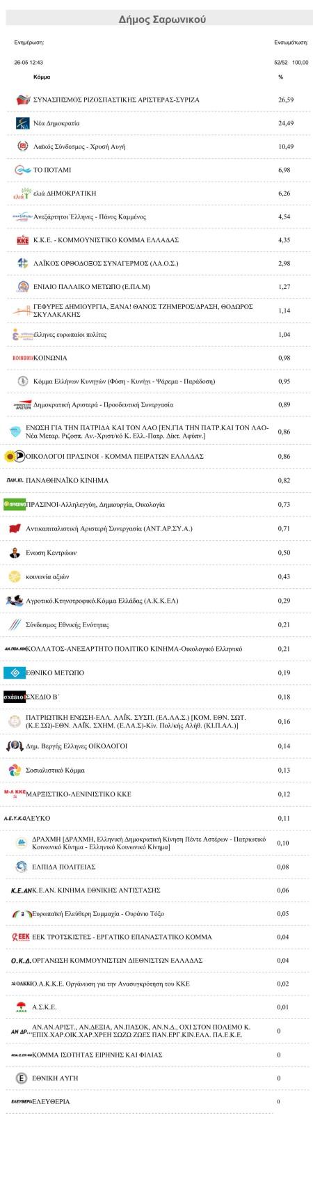 Αποτελέσματα Ευρωεκλογών  Δήμος Σαρωνικού
