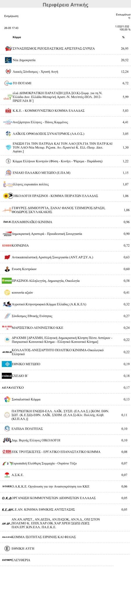 Αποτελέσματα Ευρωεκλογών Περιφέρεια Αττικής