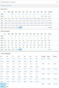 Στατιστικά επισκεψιμότητας του BLOG