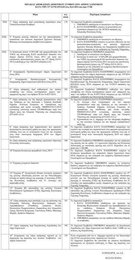 Πίνακας αποφάσεων Δημοτικού Συμβουλίου 26-6-2014-1