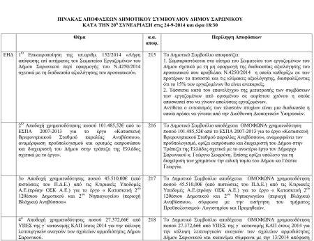 Πίνακας αποφάσεων Δημοτικού Συμβουλίου 20η Συνεδρίαση-1
