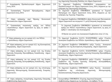 Πίνακας αποφάσεων Δημοτικού Συμβουλίου 20η Συνεδρίαση-2