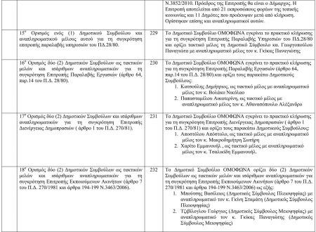 Πίνακας αποφάσεων Δημοτικού Συμβουλίου 20η Συνεδρίαση-3