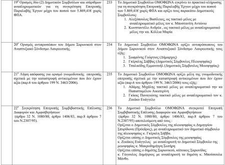 Πίνακας αποφάσεων Δημοτικού Συμβουλίου 20η Συνεδρίαση-4