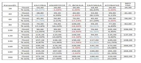 Πίνακας τιμολογίου ύδρευσης Δήμουυ Σαρωνικού με ποσοστά αυξήσεων