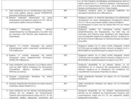 πινακας θεμάτων Οικονομικής Επιτροπής 19-9-2014 21-14-2