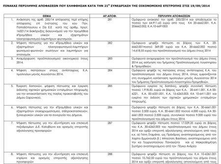 πινακας θεμάτων Οικονομικής Επιτροπής 19-9-2014 21-14-1